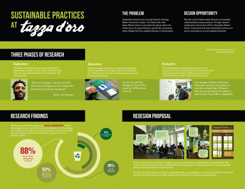 Sustainable Practices at Taza D'oro Research Poster