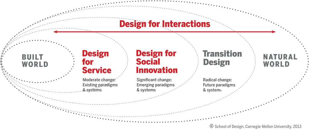 Masters Research Foci | Carnegie Mellon School of Design